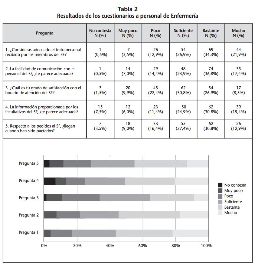 Satisfacción percibida del Servicio de Farmacia: medición, análisis ...
