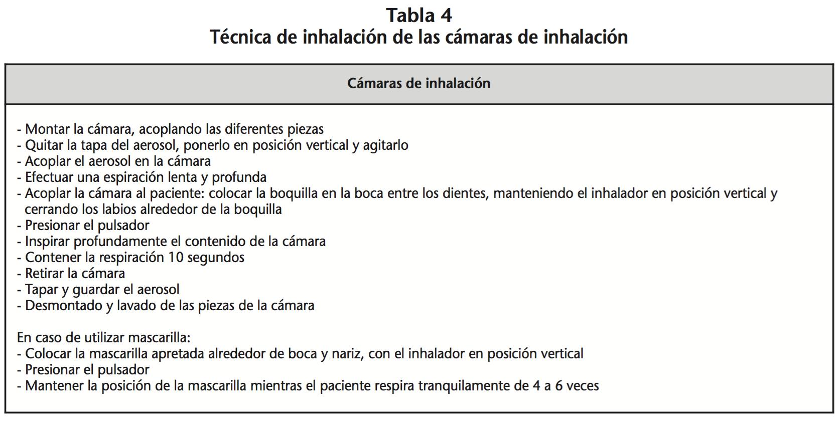 Dispositivos y guía de administración vía inhalatoria | Revista de ...