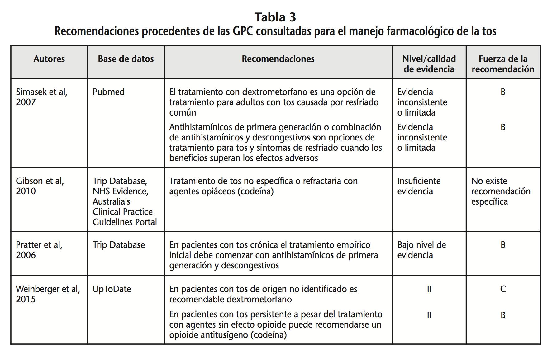 Indicación farmacéutica para la tos en pacientes con