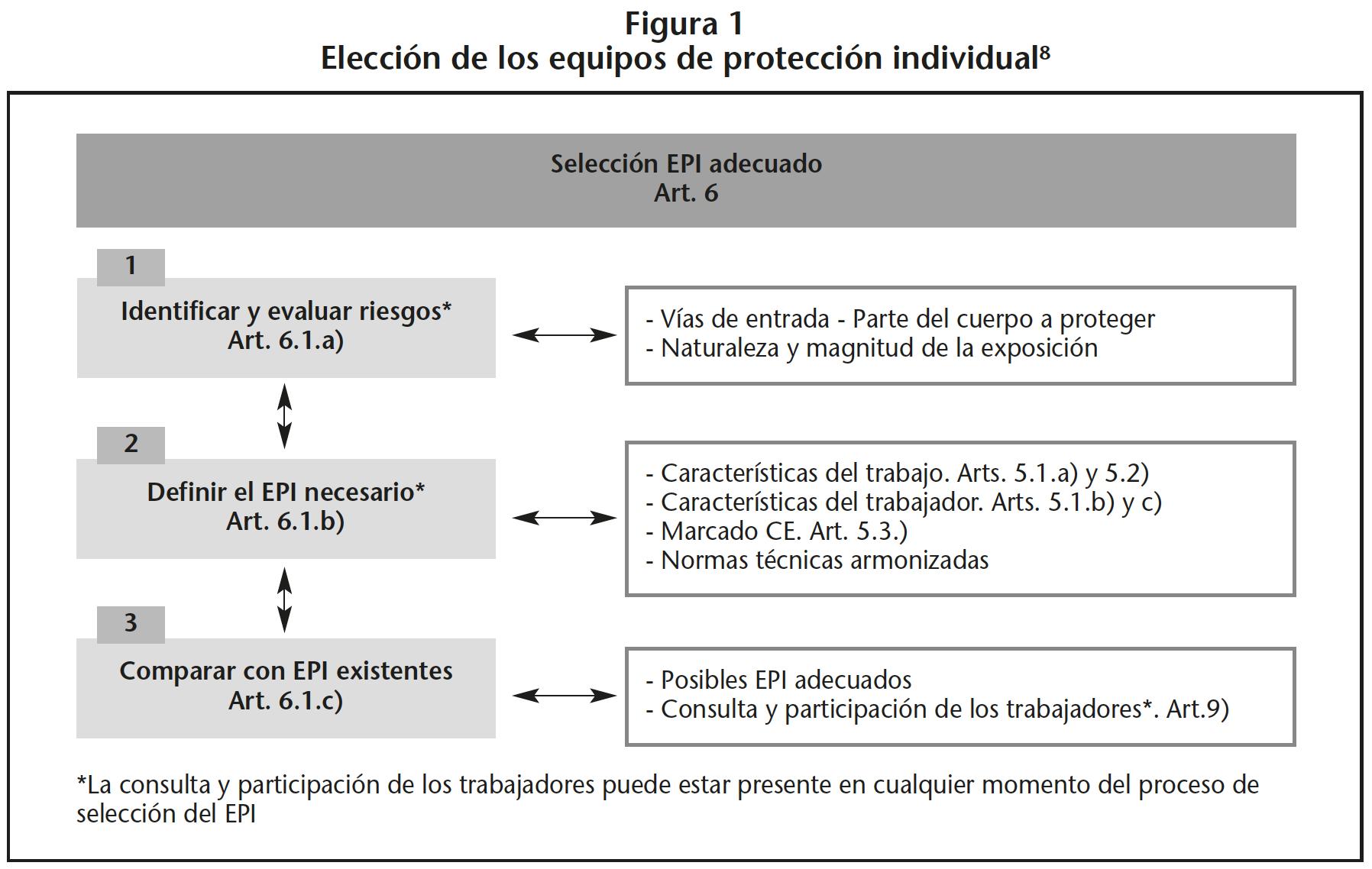 Así, en la manipulación de MP, deben utilizarse EPI que permitan una  protección eficaz frente a los riesgos que motivan su uso, sin suponer por  sí mismos un ... 132070442d