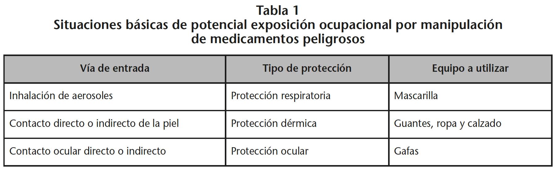 No todas las actividades presentan el mismo riesgo de exposición, siendo  necesario conocer no solo la naturaleza de la exposición, sino también su  magnitud. 56e12181a2