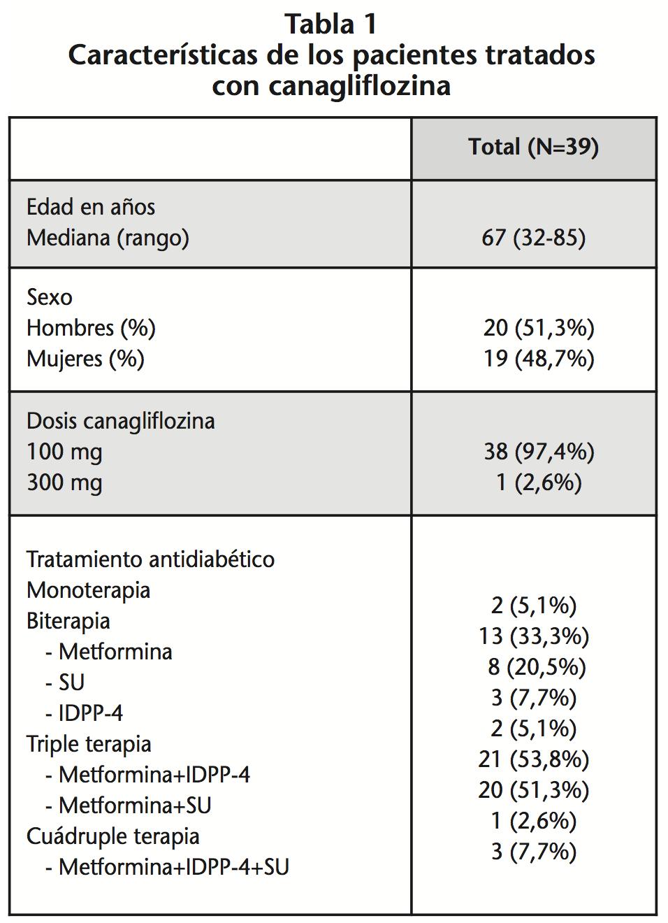 Seguridad de canagliflozina en la práctica clínica. Serie