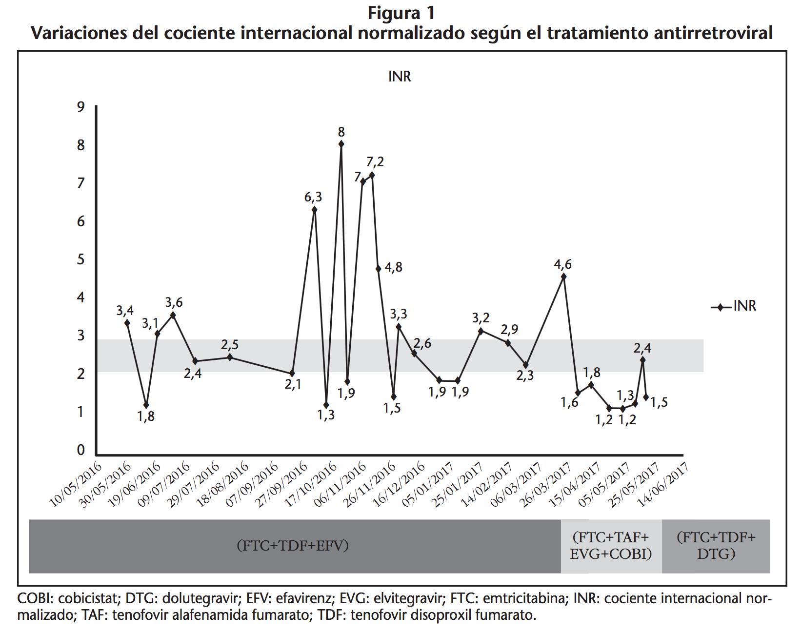 Interacción entre elvitegravir potenciado con cobicistat y