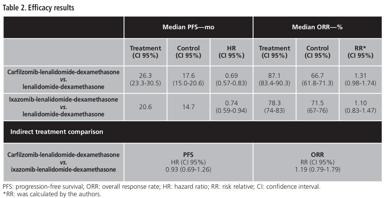 The Relative Clinical Efficacy Of Carfilzomib And Ixazomib